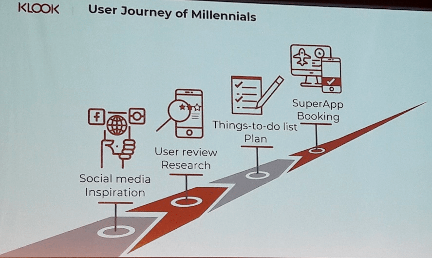 User Journey of Millennials